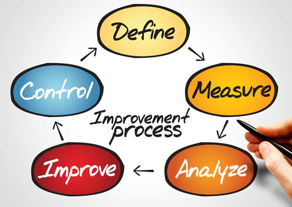 inspection and process improvement